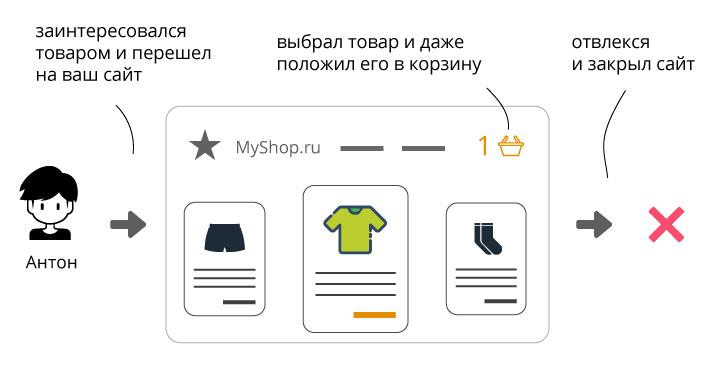 Ретаргетинг – пользователь заинтересовался вашим товаром, отвлекся и вышел с сайта
