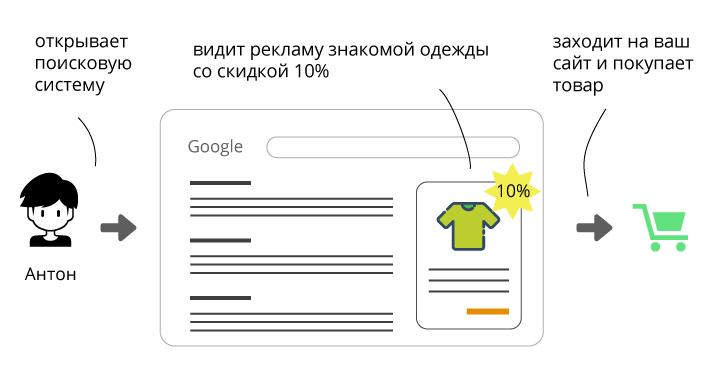 Ретаргетинг – пользователь видит рекламу знакомого товара, переходит на ваш сайт и совершает покупку
