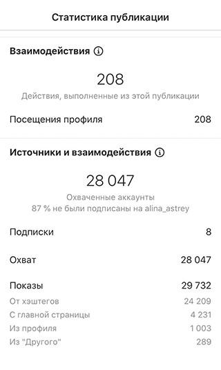 Статистика по публикации, 24 209 показов по хэштегам